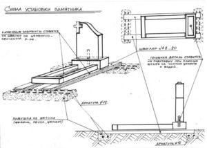 Правильный договор на изготовления памятника из гранита — о чем нужно знать и на что обращать внимание?