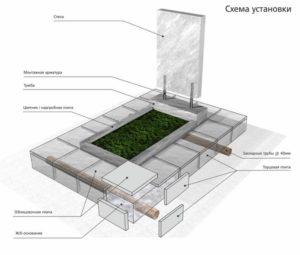 Как установить памятник на могилу своими руками — ряд полезных советов
